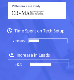 How CBMA Implemented Pathmonk to increase leads by 61%