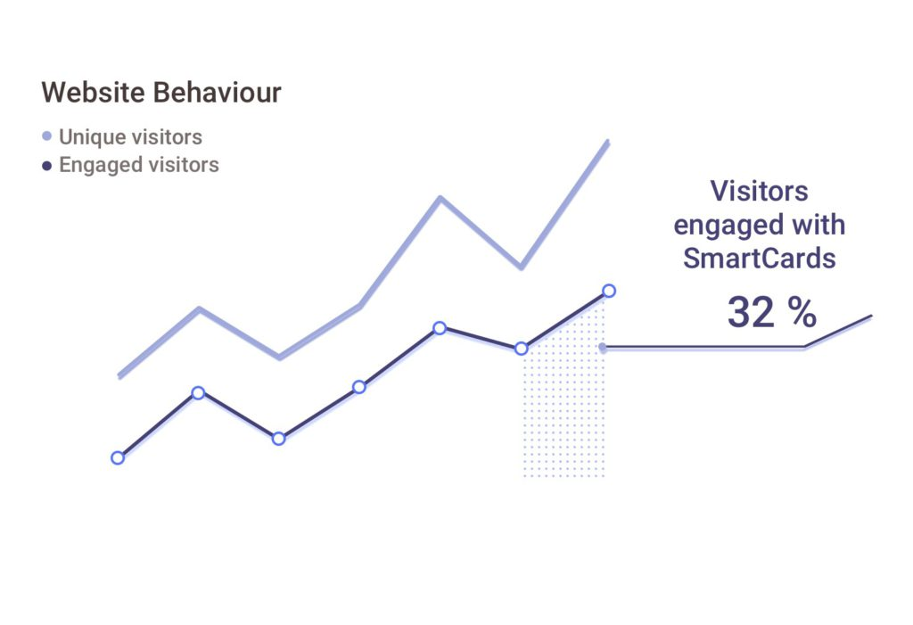 Pathmonk Business Analytics helps you to drive better marketing campaigns