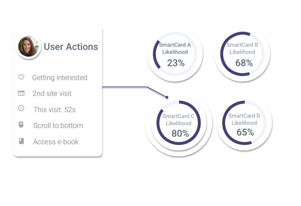 The Magic BluePrint™ determines which content a user sees based upon user's profile