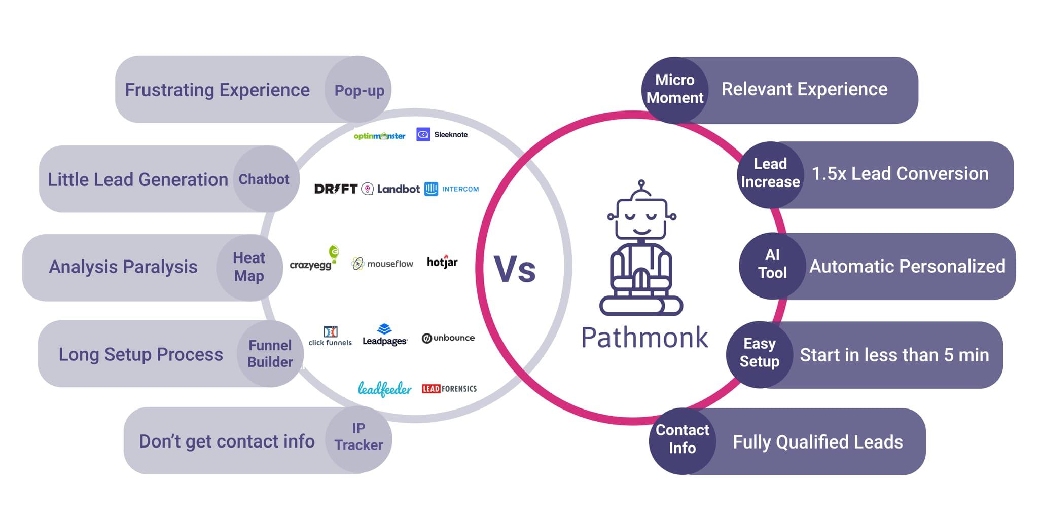 pathmonk-comparison-vs-chatbot-popup-heatmap-funnelbuilder