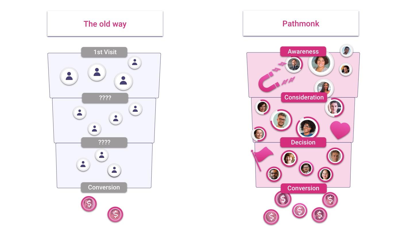 pathmonk-funnel-comparison