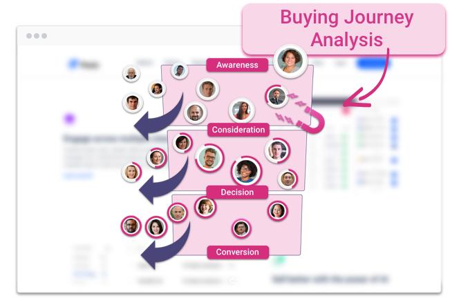 pathmonk-buying-journey-analysis