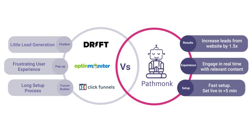 pathmonk-results-comparison
