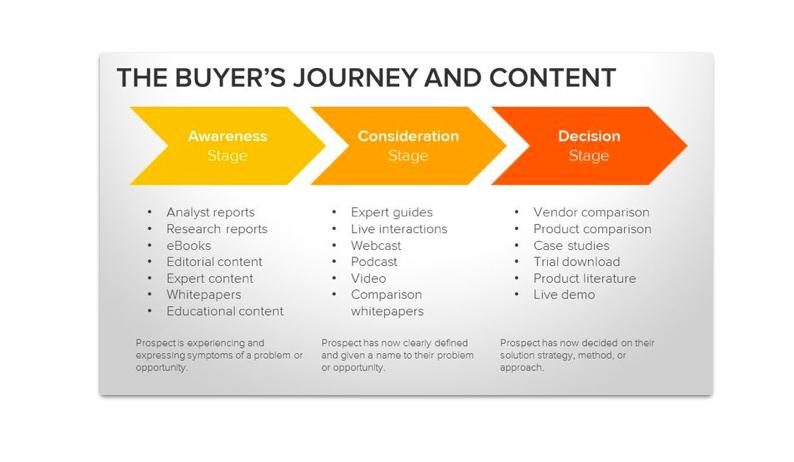 buyers-journey-hubspot