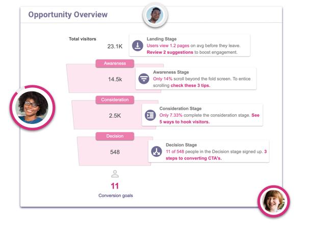 opportunity-overview-pathmonk-metrics